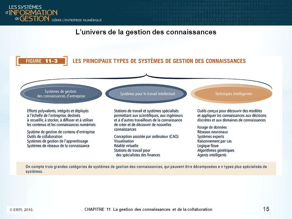 CHAPITRE 11 La gestion des connaissances et de la collaboration © ERPI, 2010. 15 L'univers de la gestion des connaissances