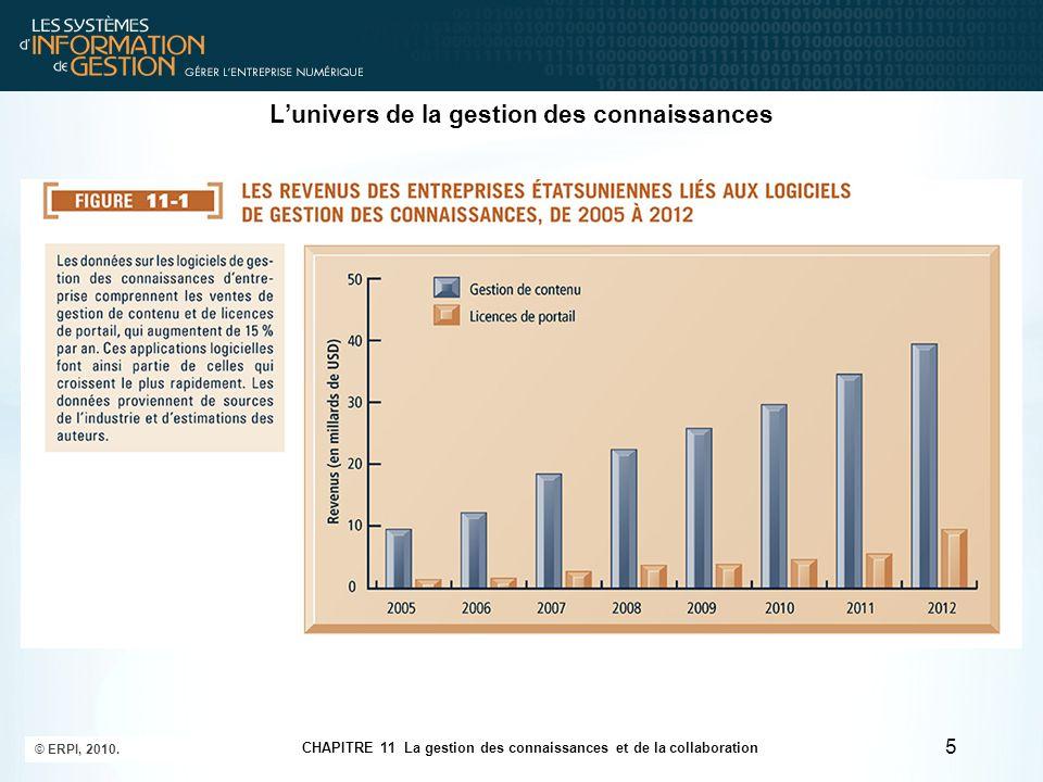 CHAPITRE 11 La gestion des connaissances et de la collaboration © ERPI, 2010. 5 L'univers de la gestion des connaissances