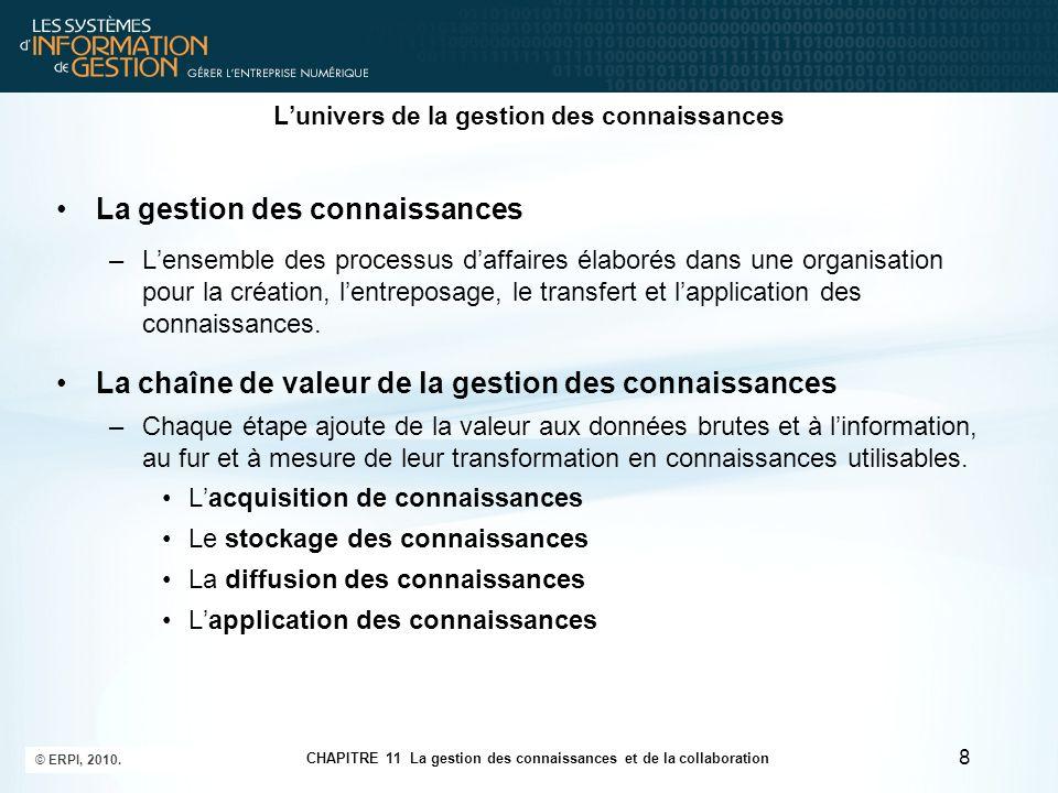 CHAPITRE 11 La gestion des connaissances et de la collaboration © ERPI, 2010. 8 L'univers de la gestion des connaissances La gestion des connaissances