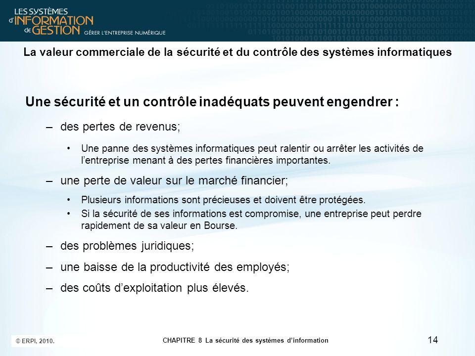 CHAPITRE 8 La sécurité des systèmes d'information © ERPI, 2010. 14 La valeur commerciale de la sécurité et du contrôle des systèmes informatiques Une