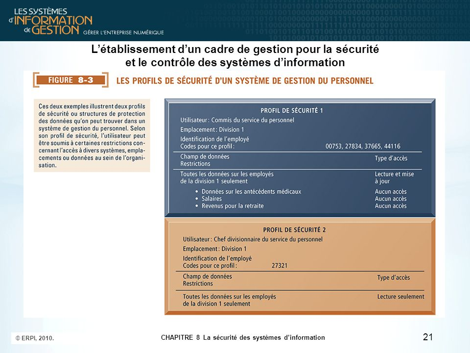 CHAPITRE 8 La sécurité des systèmes d'information © ERPI, 2010. 21 L'établissement d'un cadre de gestion pour la sécurité et le contrôle des systèmes