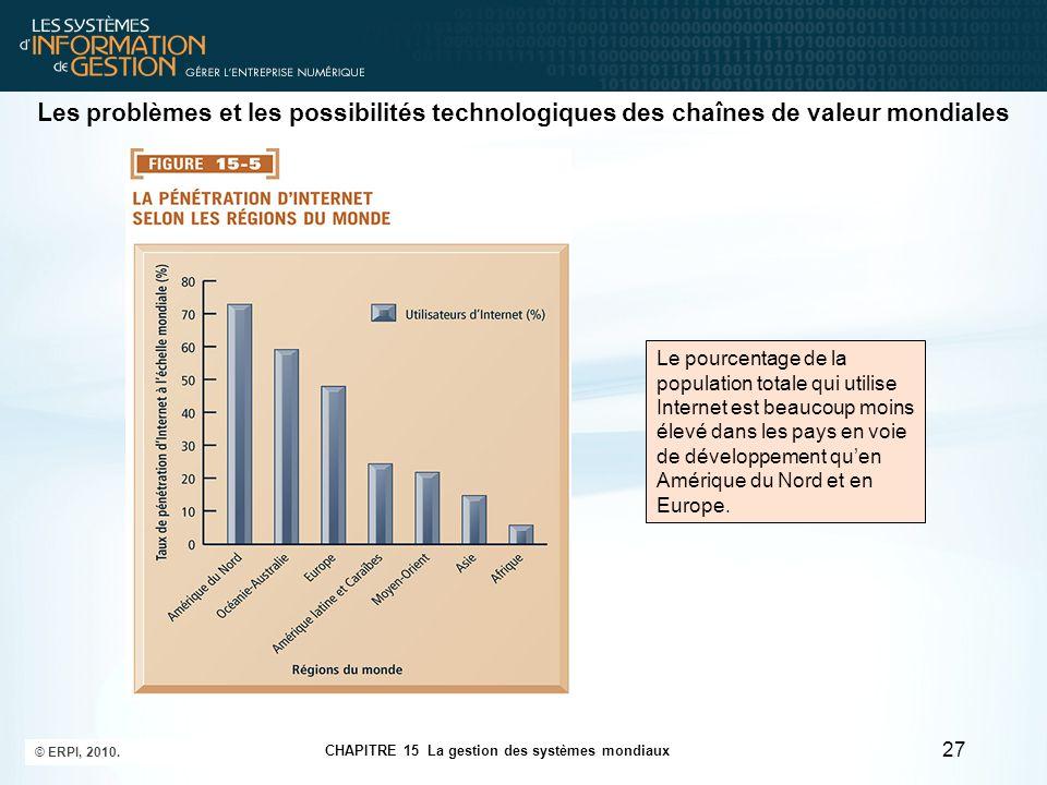 Les problèmes et les possibilités technologiques des chaînes de valeur mondiales 27 CHAPITRE 15 La gestion des systèmes mondiaux © ERPI, 2010. Le pour