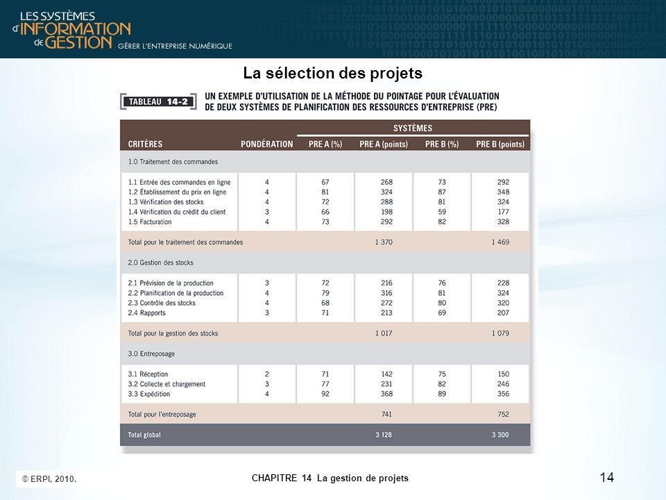 CHAPITRE 14 La gestion de projets © ERPI, 2010. 14 La sélection des projets