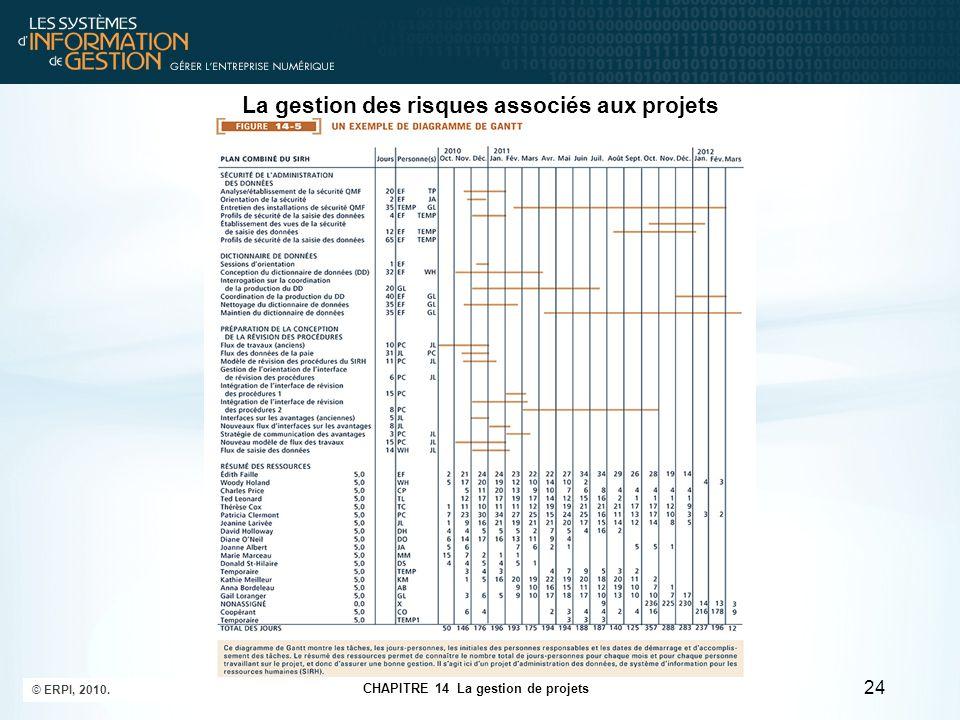 CHAPITRE 14 La gestion de projets © ERPI, 2010. 24 La gestion des risques associés aux projets