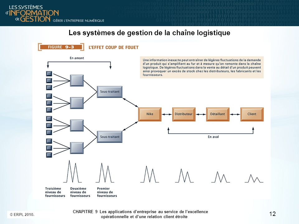 © ERPI, 2010. 12 CHAPITRE 9 Les applications d'entreprise au service de l'excellence opérationnelle et d'une relation client étroite Les systèmes de g