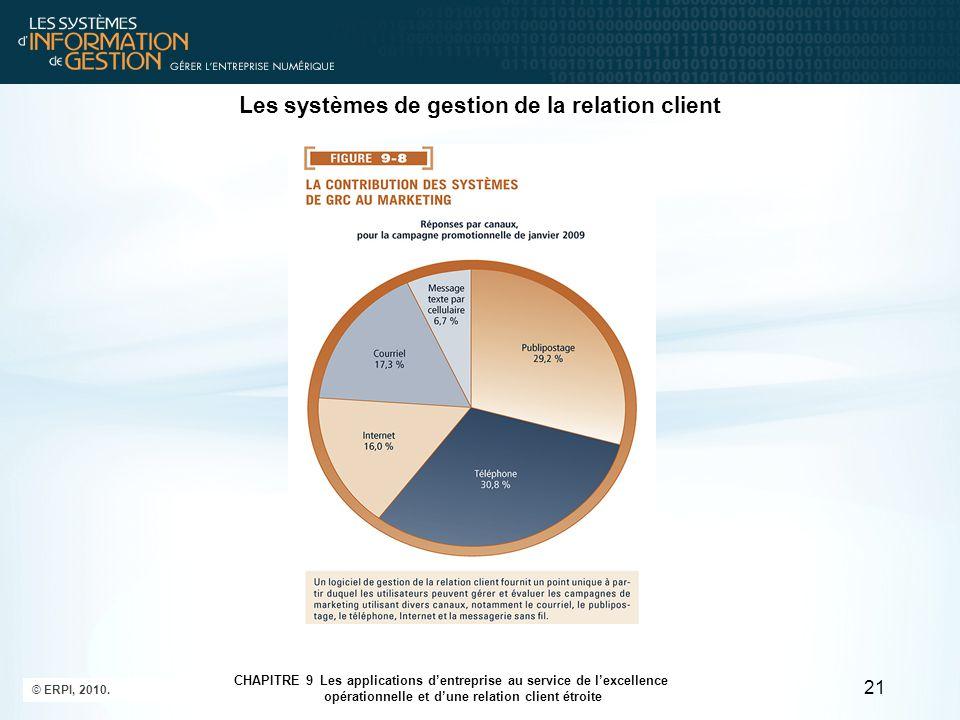 © ERPI, 2010. 21 CHAPITRE 9 Les applications d'entreprise au service de l'excellence opérationnelle et d'une relation client étroite Les systèmes de g
