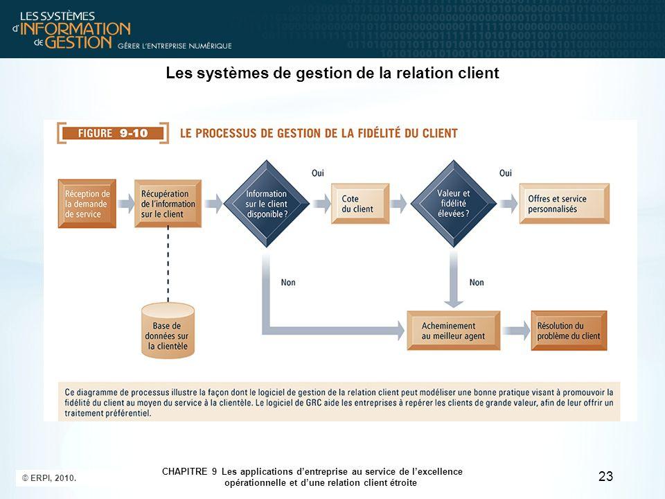 © ERPI, 2010. 23 CHAPITRE 9 Les applications d'entreprise au service de l'excellence opérationnelle et d'une relation client étroite Les systèmes de g