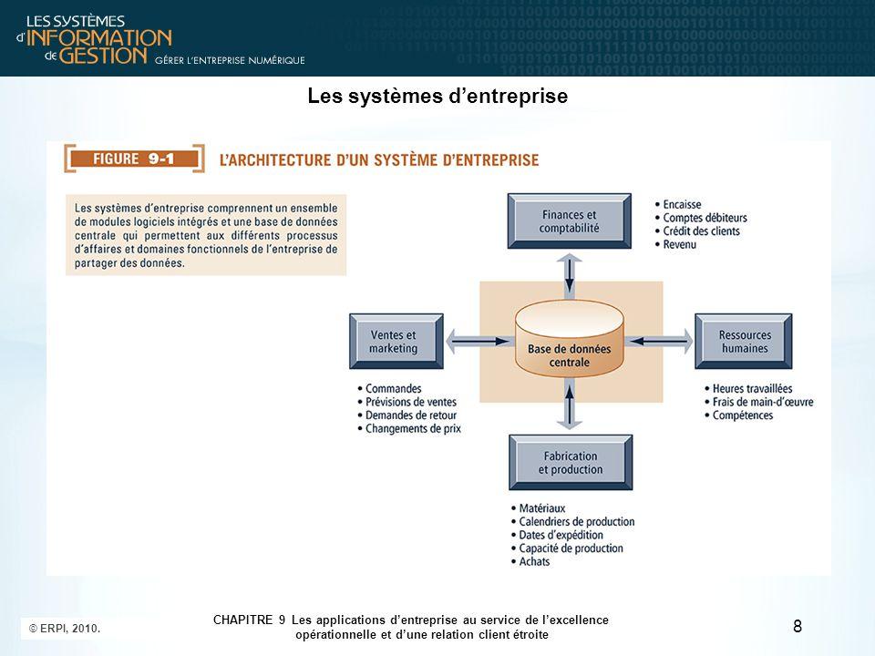 © ERPI, 2010. 8 CHAPITRE 9 Les applications d'entreprise au service de l'excellence opérationnelle et d'une relation client étroite Les systèmes d'ent