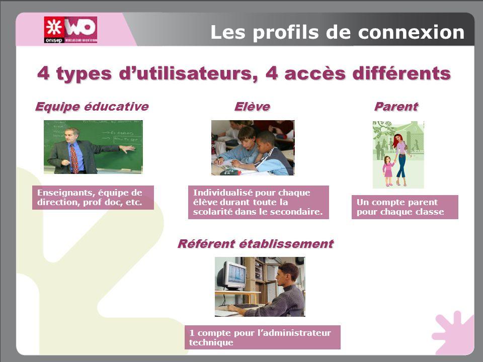 4 types d'utilisateurs, 4 accès différents Les profils de connexion Parent Un compte parent pour chaque classe Elève Individualisé pour chaque élève d