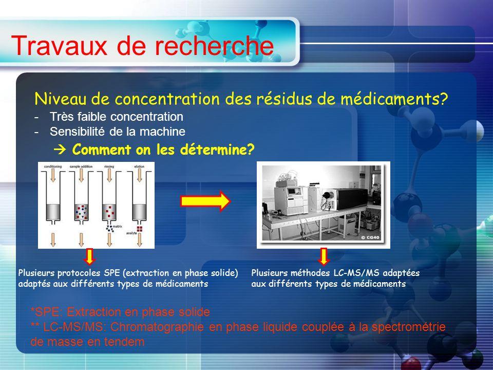 Travaux de recherche Niveau de concentration des résidus de médicaments.
