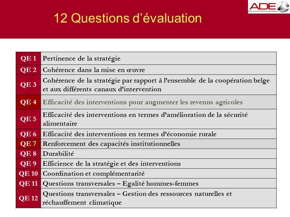 12 Questions d'évaluation 19 QE 1Pertinence de la stratégie QE 2Cohérence dans la mise en œuvre QE 3 Cohérence de la stratégie par rapport à l'ensemble de la coopération belge et aux différents canaux d'intervention QE 4Efficacité des interventions pour augmenter les revenus agricoles QE 5 Efficacité des interventions en termes d'amélioration de la sécurité alimentaire QE 6Efficacité des interventions en termes d'économie rurale QE 7Renforcement des capacités institutionnelles QE 8Durabilité QE 9Efficience de la stratégie et des interventions QE 10Coordination et complémentarité QE 11Questions transversales – Egalité hommes-femmes QE 12 Questions transversales – Gestion des ressources naturelles et réchauffement climatique