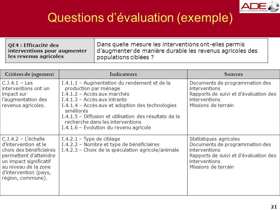 21 Questions d'évaluation (exemple) Critères de jugementIndicateursSources C.J.4.1 – Les interventions ont un impact sur l'augmentation des revenus agricoles.