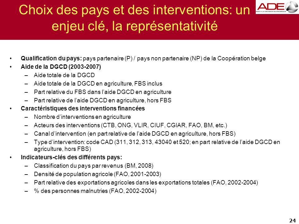 24 Choix des pays et des interventions: un enjeu clé, la représentativité Qualification du pays: pays partenaire (P) / pays non partenaire (NP) de la Coopération belge Aide de la DGCD (2003-2007) –Aide totale de la DGCD –Aide totale de la DGCD en agriculture, FBS inclus –Part relative du FBS dans l'aide DGCD en agriculture –Part relative de l'aide DGCD en agriculture, hors FBS Caractéristiques des interventions financées –Nombre d'interventions en agriculture –Acteurs des interventions (CTB, ONG, VLIR, CIUF, CGIAR, FAO, BM, etc.) –Canal d'intervention (en part relative de l'aide DGCD en agriculture, hors FBS) –Type d'intervention: code CAD (311, 312, 313, 43040 et 520; en part relative de l'aide DGCD en agriculture, hors FBS) Indicateurs-clés des différents pays: –Classification du pays par revenus (BM, 2008) –Densité de population agricole (FAO, 2001-2003) –Part relative des exportations agricoles dans les exportations totales (FAO, 2002-2004) –% des personnes malnutries (FAO, 2002-2004)