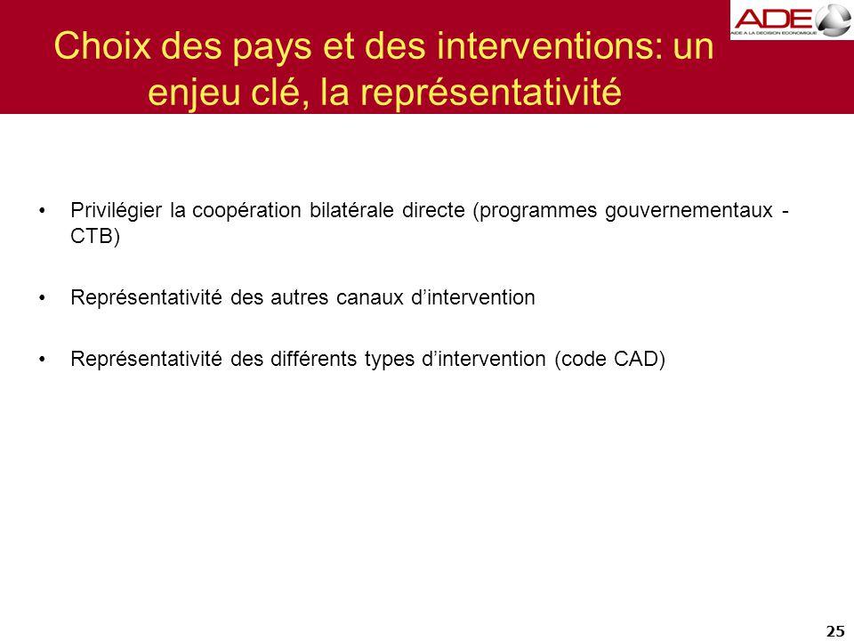 25 Choix des pays et des interventions: un enjeu clé, la représentativité Privilégier la coopération bilatérale directe (programmes gouvernementaux - CTB) Représentativité des autres canaux d'intervention Représentativité des différents types d'intervention (code CAD)