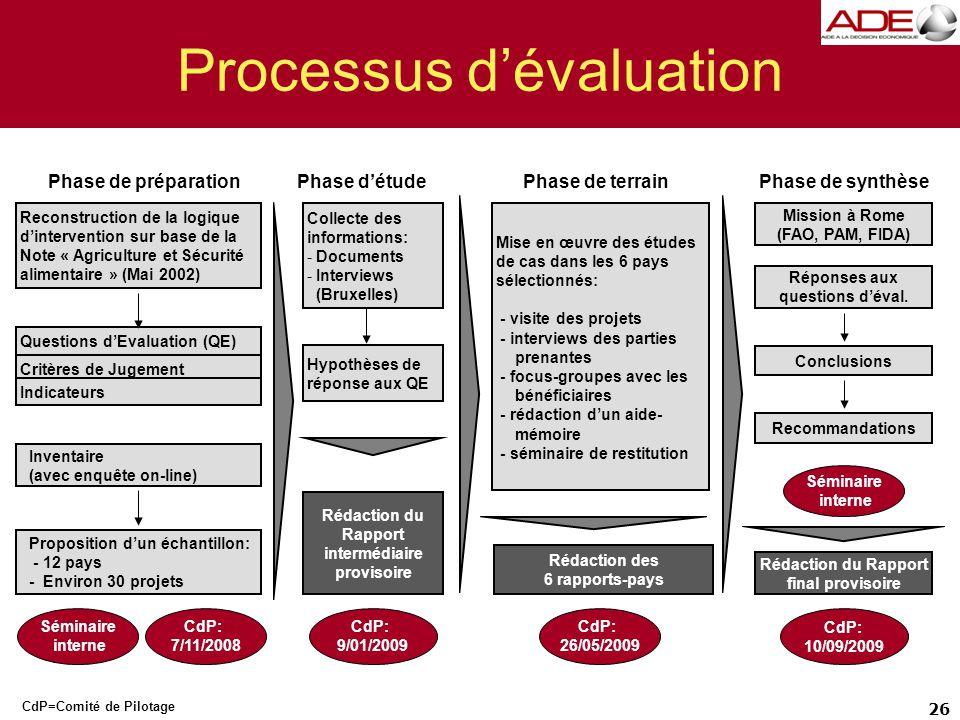Processus d'évaluation 26 Hypothèses de réponse aux QE Questions d'Evaluation (QE) Critères de Jugement Indicateurs Proposition d'un échantillon: - 12