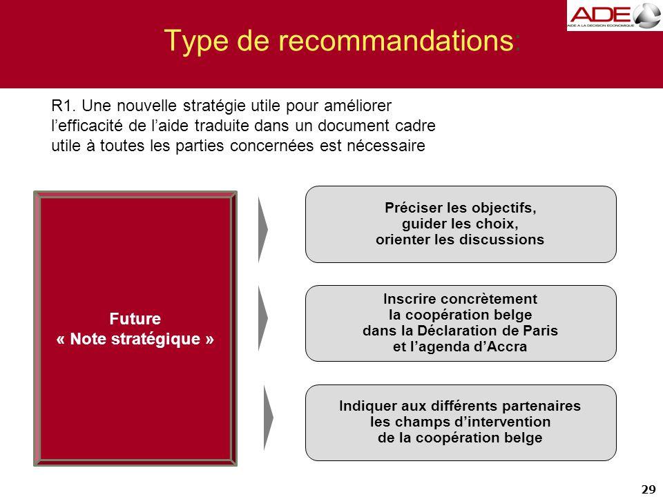 Type de recommandations: 29 Indiquer aux différents partenaires les champs d'intervention de la coopération belge Inscrire concrètement la coopération belge dans la Déclaration de Paris et l'agenda d'Accra Préciser les objectifs, guider les choix, orienter les discussions Future « Note stratégique » R1.