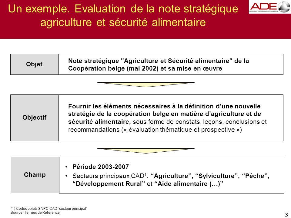 Un exemple. Evaluation de la note stratégique agriculture et sécurité alimentaire 3 (1) Codes objets SNPC CAD 'secteur principal' Source: Termes de Ré