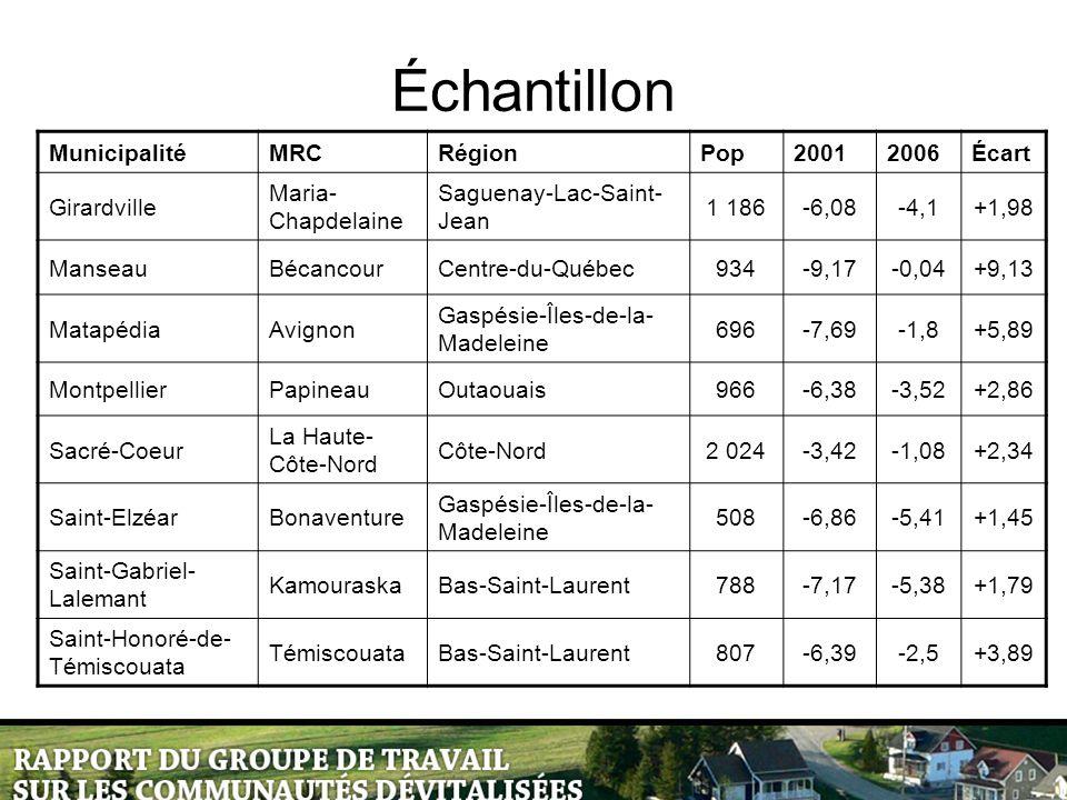 Échantillon MunicipalitéMRCRégionPop20012006Écart Girardville Maria- Chapdelaine Saguenay-Lac-Saint- Jean 1 186-6,08-4,1+1,98 ManseauBécancourCentre-du-Québec934-9,17-0,04+9,13 MatapédiaAvignon Gaspésie-Îles-de-la- Madeleine 696-7,69-1,8+5,89 MontpellierPapineauOutaouais966-6,38-3,52+2,86 Sacré-Coeur La Haute- Côte-Nord Côte-Nord2 024-3,42-1,08+2,34 Saint-ElzéarBonaventure Gaspésie-Îles-de-la- Madeleine 508-6,86-5,41+1,45 Saint-Gabriel- Lalemant KamouraskaBas-Saint-Laurent788-7,17-5,38+1,79 Saint-Honoré-de- Témiscouata TémiscouataBas-Saint-Laurent807-6,39-2,5+3,89