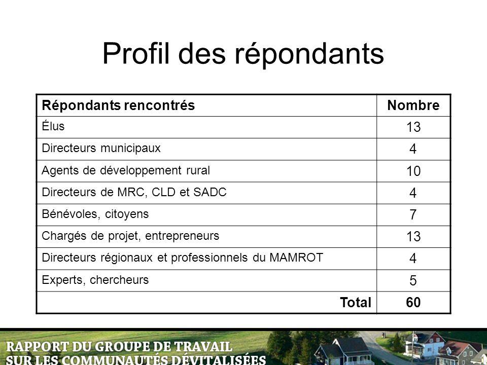 Profil des répondants Répondants rencontrésNombre Élus 13 Directeurs municipaux 4 Agents de développement rural 10 Directeurs de MRC, CLD et SADC 4 Bé