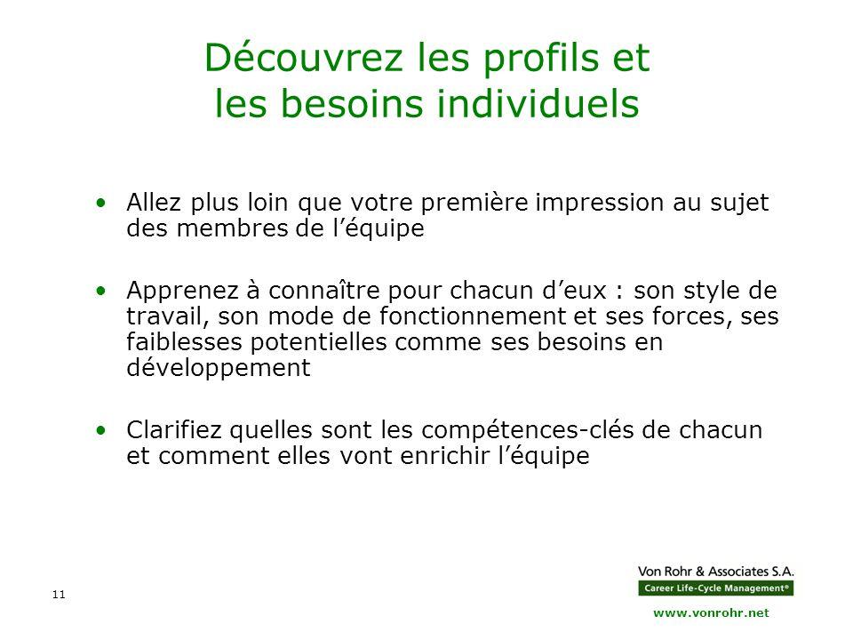 www.vonrohr.net 11 Découvrez les profils et les besoins individuels Allez plus loin que votre première impression au sujet des membres de l'équipe App