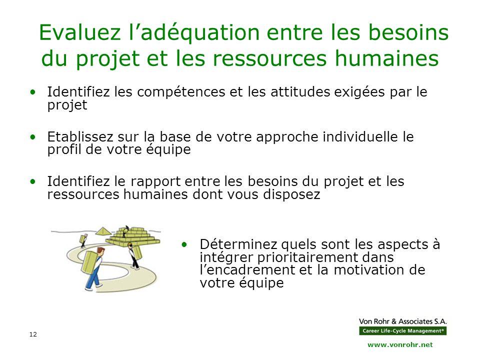 www.vonrohr.net 12 Evaluez l'adéquation entre les besoins du projet et les ressources humaines Identifiez les compétences et les attitudes exigées par