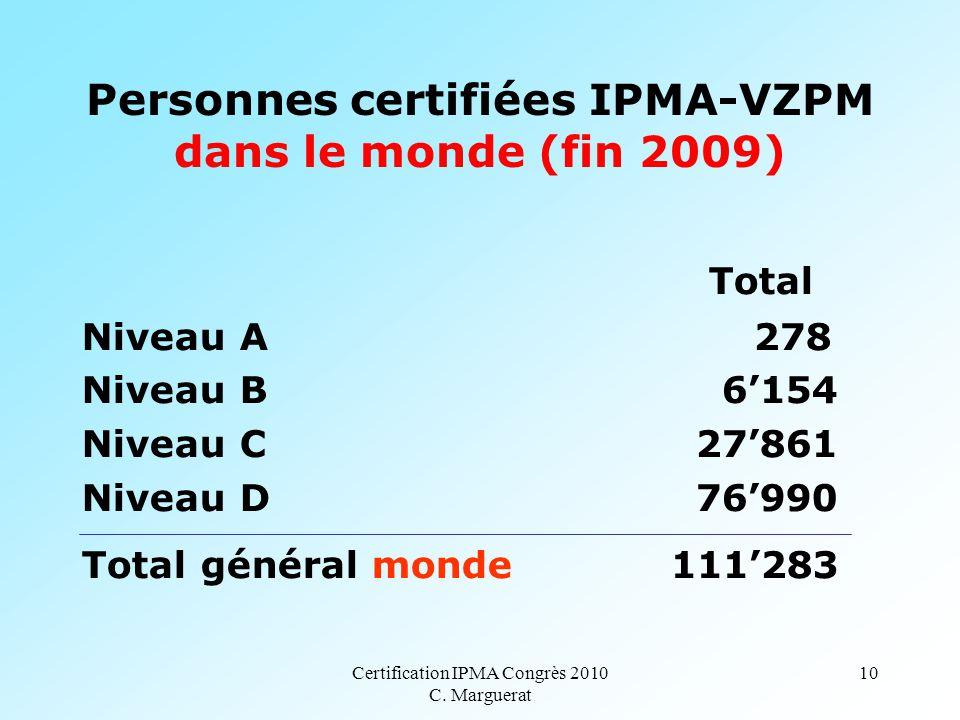 Certification IPMA Congrès 2010 C. Marguerat 10 Personnes certifiées IPMA-VZPM dans le monde (fin 2009) Total Niveau A 278 Niveau B 6'154 Niveau C 27'