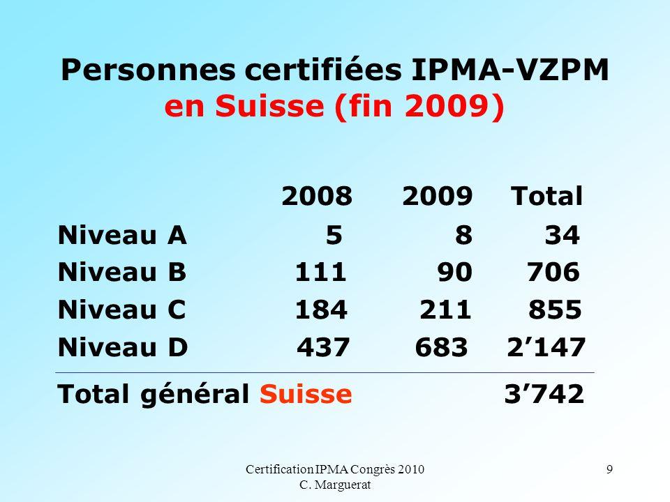 Certification IPMA Congrès 2010 C. Marguerat 9 Personnes certifiées IPMA-VZPM en Suisse (fin 2009) 2008 2009 Total Niveau A 5 8 34 Niveau B 111 90706