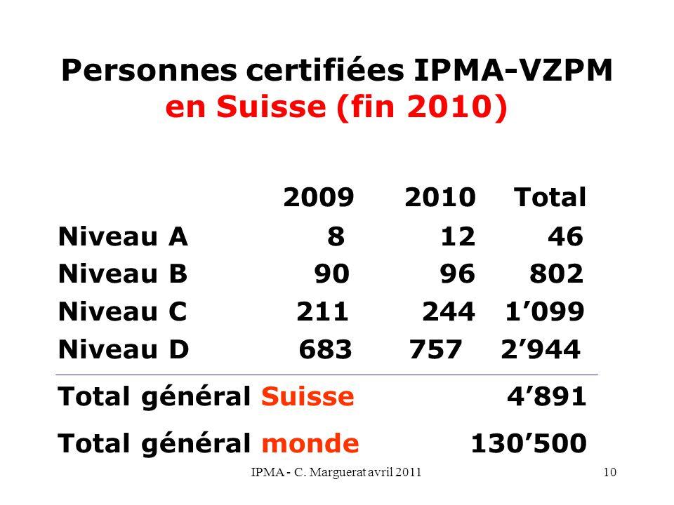 IPMA - C. Marguerat avril 201110 Personnes certifiées IPMA-VZPM en Suisse (fin 2010) 2009 2010 Total Niveau A 8 12 46 Niveau B 90 96802 Niveau C 211 2
