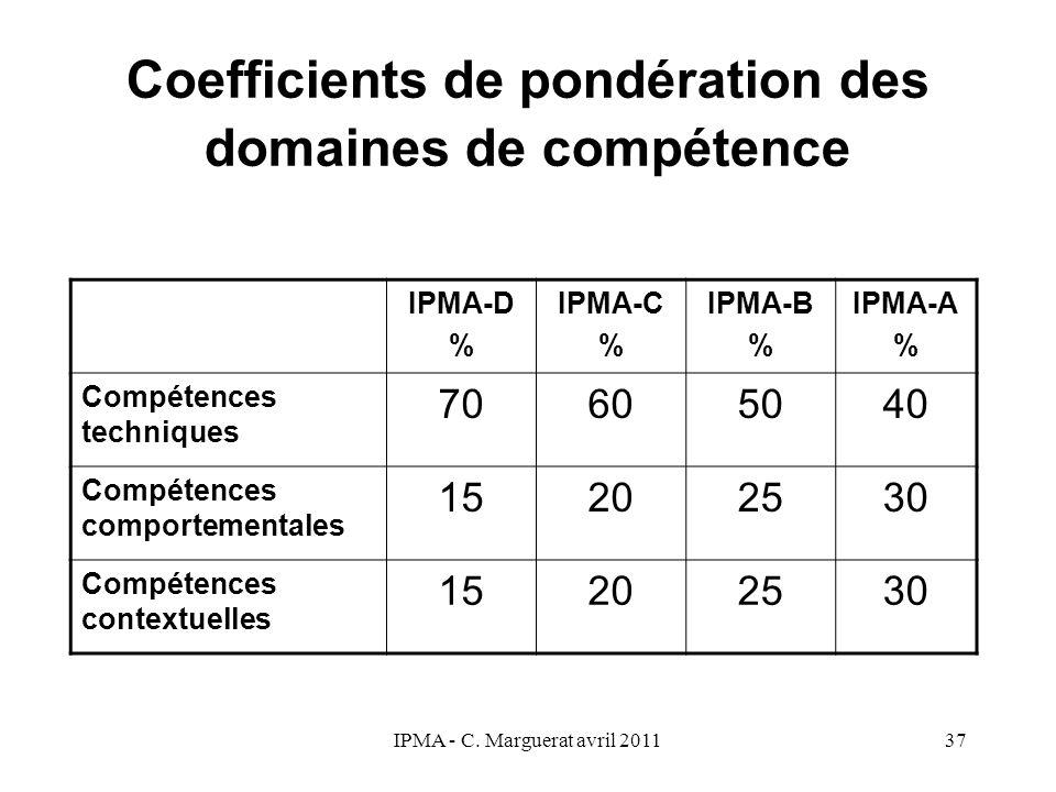 IPMA - C. Marguerat avril 201137 Coefficients de pondération des domaines de compétence IPMA-D % IPMA-C % IPMA-B % IPMA-A % Compétences techniques 706