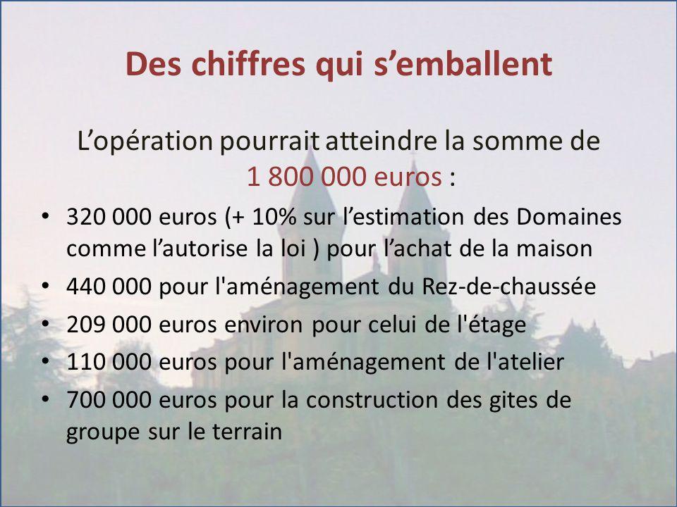 Des chiffres qui s'emballent L'opération pourrait atteindre la somme de 1 800 000 euros : 320 000 euros (+ 10% sur l'estimation des Domaines comme l'autorise la loi ) pour l'achat de la maison 440 000 pour l aménagement du Rez-de-chaussée 209 000 euros environ pour celui de l étage 110 000 euros pour l aménagement de l atelier 700 000 euros pour la construction des gites de groupe sur le terrain