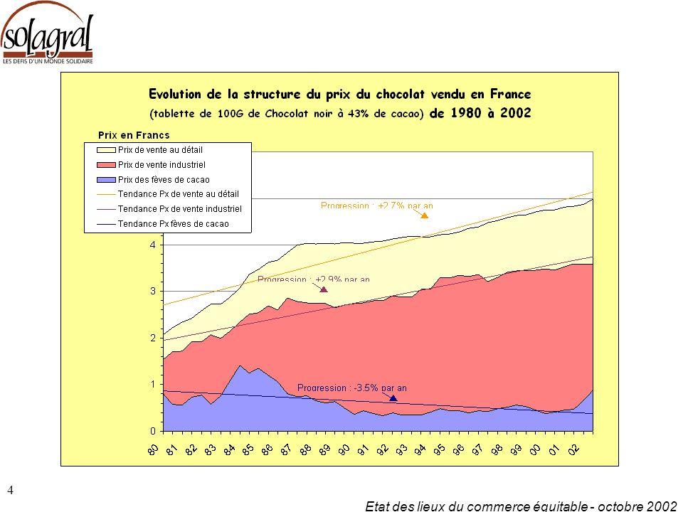 Etat des lieux du commerce équitable - octobre 2002 4