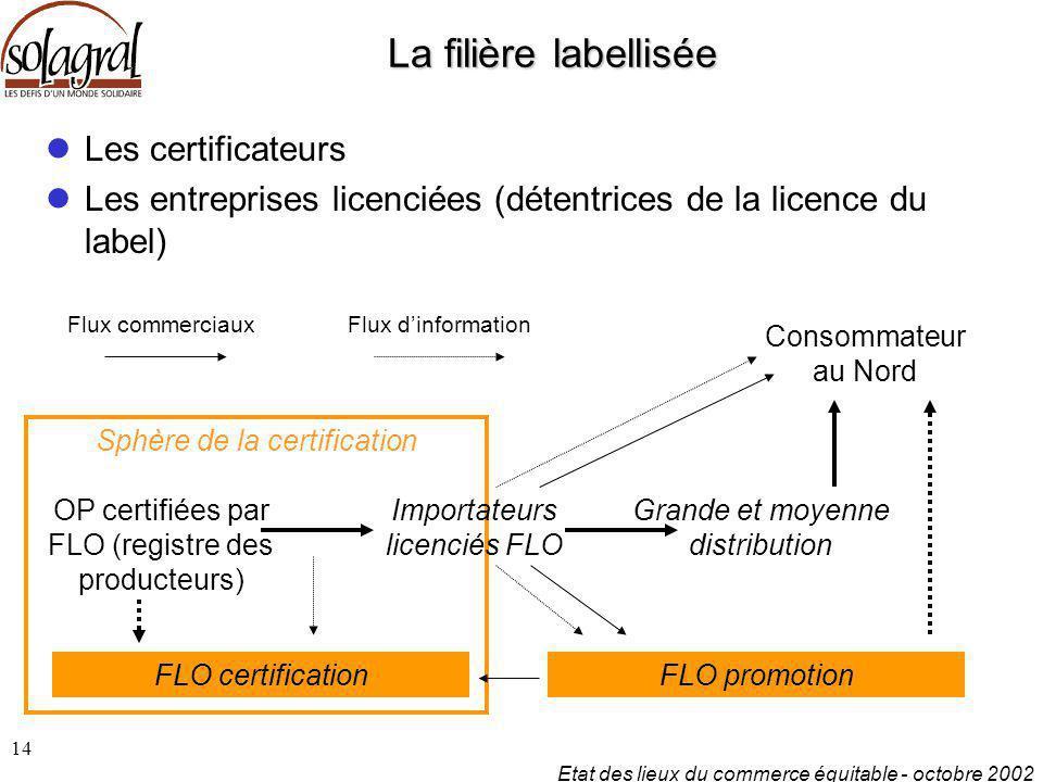 Etat des lieux du commerce équitable - octobre 2002 14 La filière labellisée Les certificateurs Les entreprises licenciées (détentrices de la licence
