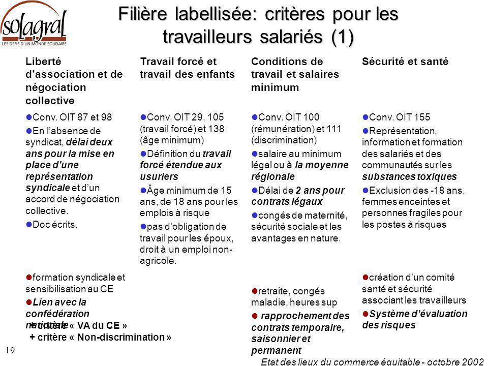Etat des lieux du commerce équitable - octobre 2002 19 Filière labellisée: critères pour les travailleurs salariés (1) Liberté d'association et de nég