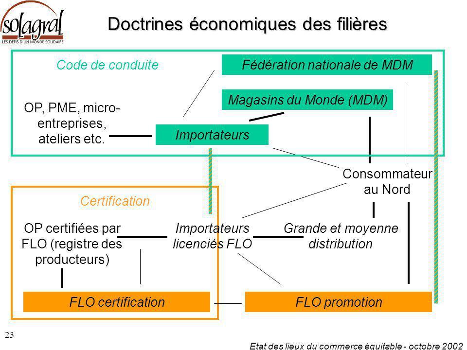 Etat des lieux du commerce équitable - octobre 2002 23 Doctrines économiques des filières OP certifiées par FLO (registre des producteurs) Consommateu