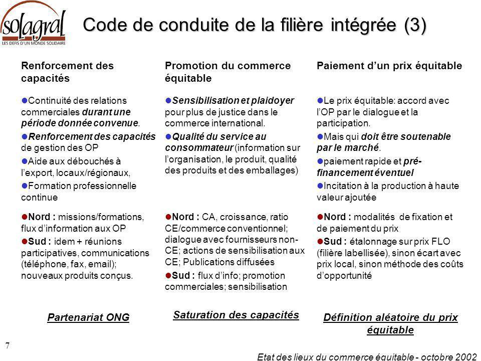Etat des lieux du commerce équitable - octobre 2002 7 Code de conduite de la filière intégrée (3) Renforcement des capacités Promotion du commerce équ