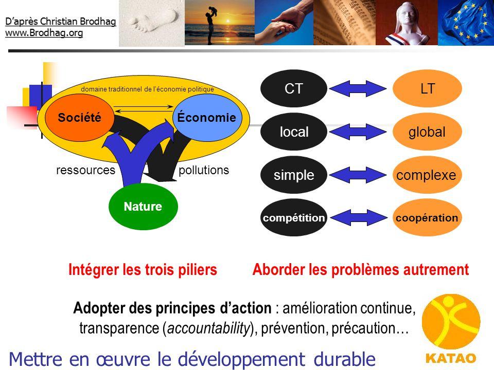 Mettre en œuvre le développement durable domaine traditionnel de l'économie politique Nature Économie ressourcespollutions Société Intégrer les trois