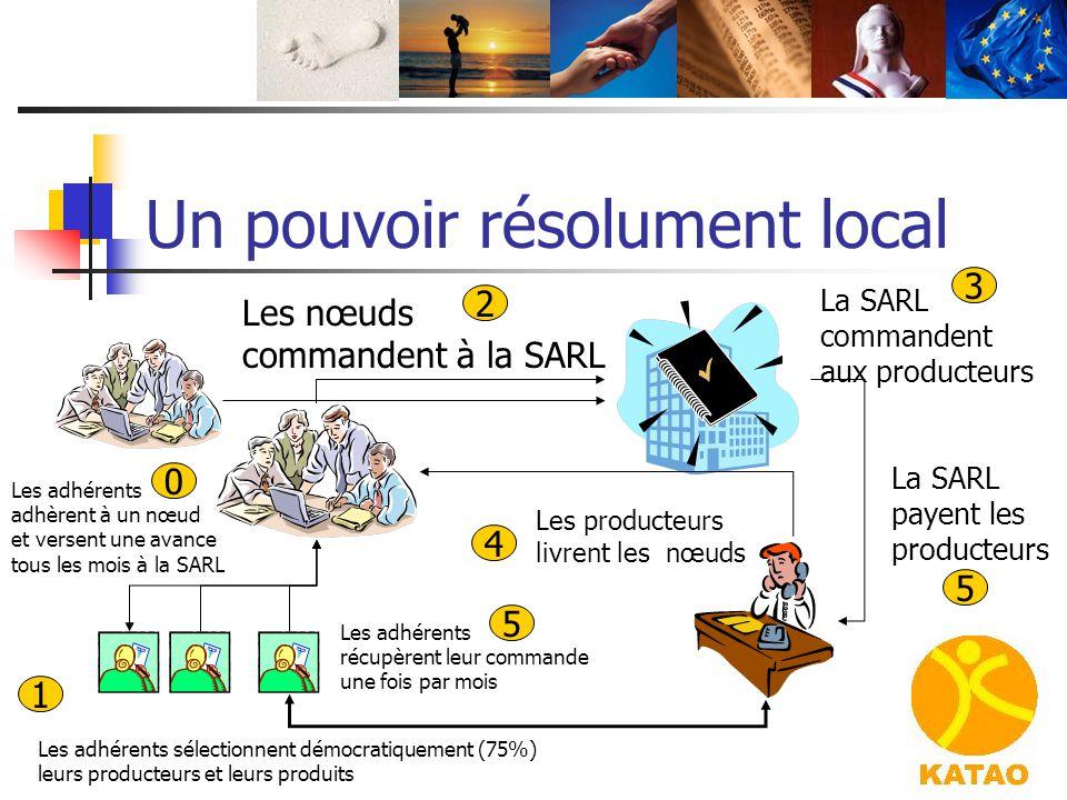 Un pouvoir résolument local Les adhérents adhèrent à un nœud et versent une avance tous les mois à la SARL Les nœuds commandent à la SARL La SARL comm