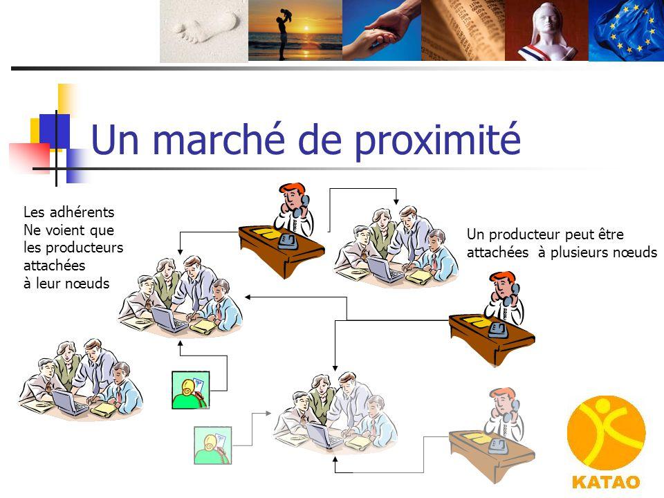 Un marché de proximité Les adhérents Ne voient que les producteurs attachées à leur nœuds Un producteur peut être attachées à plusieurs nœuds