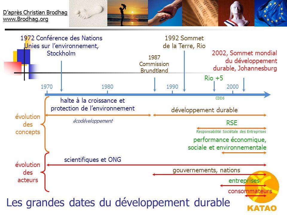 1992 Sommet de la Terre, Rio développement durable gouvernements, nations 1987 Commission Brundtland Les grandes dates du développement durable 1972 C