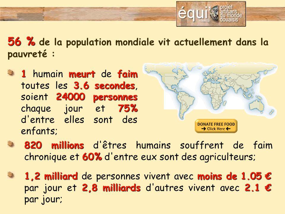 56 % 56 % de la population mondiale vit actuellement dans la pauvreté : 1meurtfaim 3.6 secondes 24000 personnes 75% 1 humain meurt de faim toutes les 3.6 secondes, soient 24000 personnes chaque jour et 75% d entre elles sont des enfants; 820 millions 60% 820 millions d êtres humains souffrent de faim chronique et 60% d entre eux sont des agriculteurs; 1,2 milliardmoins de 1.05 € 2,8 milliards2.1 € 1,2 milliard de personnes vivent avec moins de 1.05 € par jour et 2,8 milliards d autres vivent avec 2.1 € par jour;