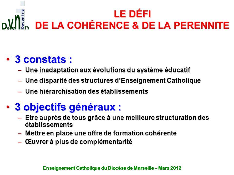 LE DÉFI DE LA COHÉRENCE & DE LA PERENNITE 3 constats :3 constats : –Une inadaptation aux évolutions du système éducatif –Une disparité des structures