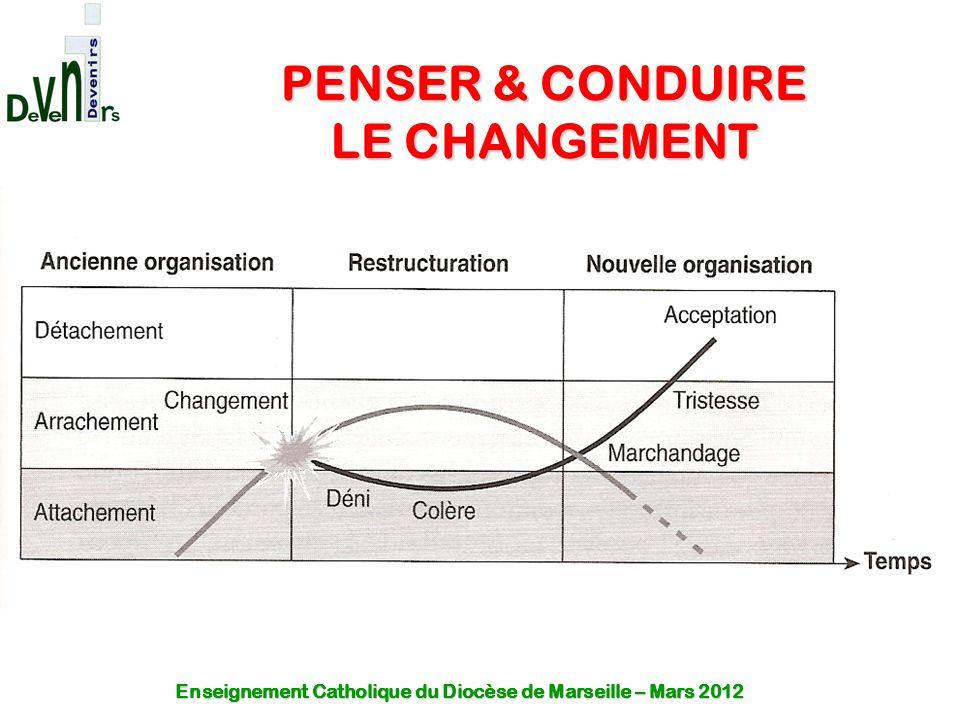 PENSER & CONDUIRE LE CHANGEMENT Enseignement Catholique du Diocèse de Marseille – Mars 2012
