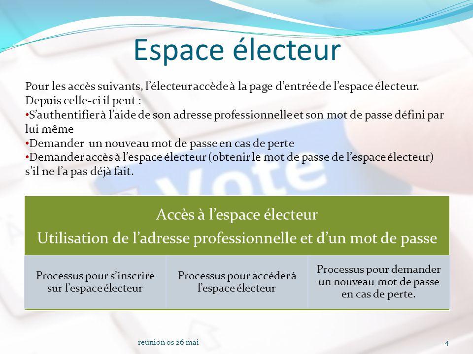 Espace électeur Accès à l'espace électeur Utilisation de l'adresse professionnelle et d'un mot de passe Processus pour s'inscrire sur l'espace électeur Processus pour accéder à l'espace électeur Processus pour demander un nouveau mot de passe en cas de perte.