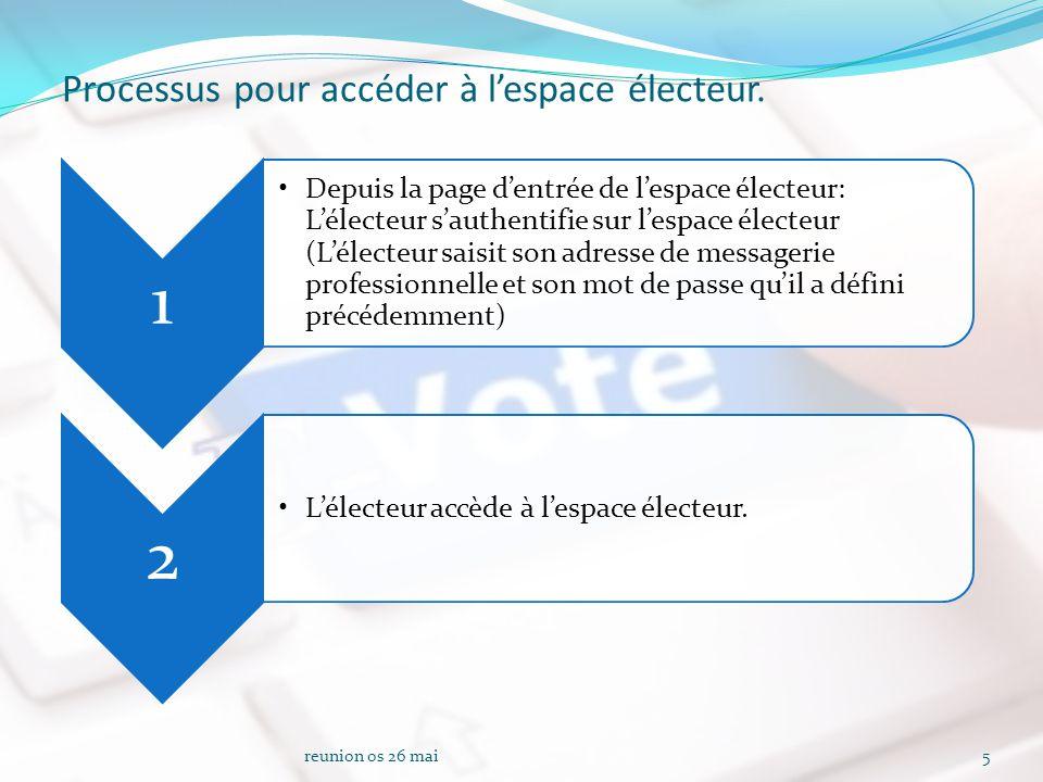 Processus pour accéder à l'espace électeur.