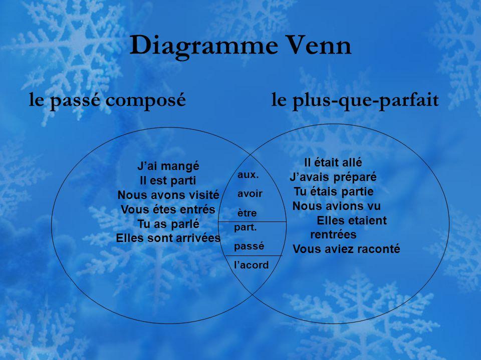 Diagramme Venn le passé composé le plus-que-parfait J'ai mangé Il est parti Nous avons visité Vous étes entrés Tu as parlé Elles sont arrivées Il étai