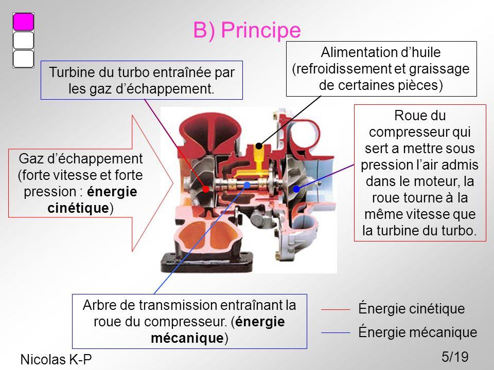 Gaz d'échappement (forte vitesse et forte pression : énergie cinétique) Turbine du turbo entraînée par les gaz d'échappement. Roue du compresseur qui
