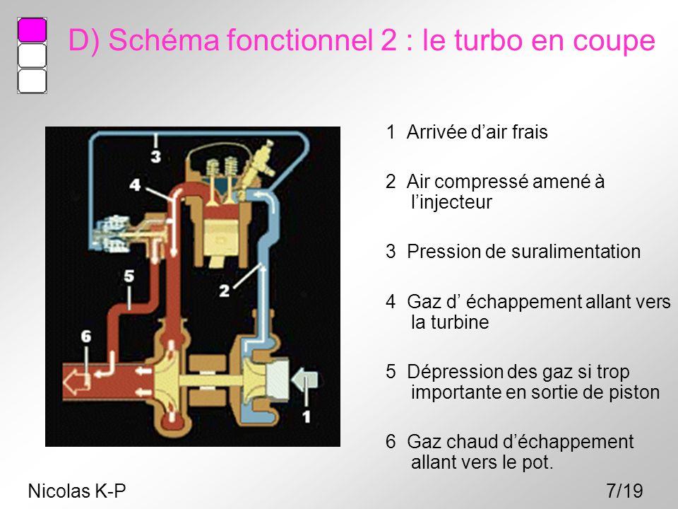 D) Schéma fonctionnel 2 : le turbo en coupe 1 Arrivée d'air frais 2 Air compressé amené à l'injecteur 3 Pression de suralimentation 4 Gaz d' échappeme
