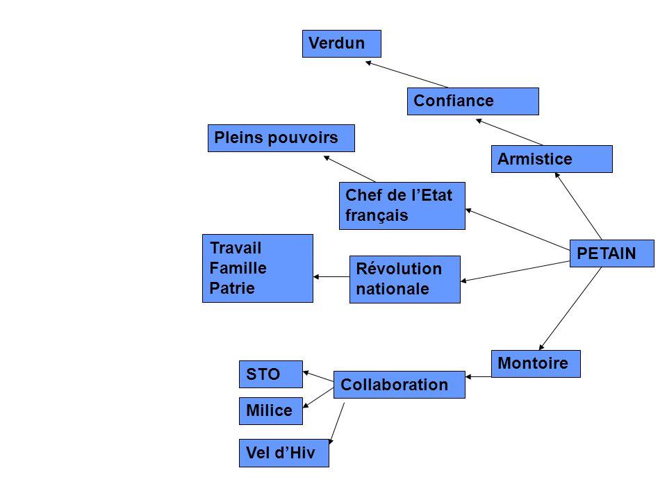 Montoire PETAIN Collaboration Confiance Chef de l'Etat français Armistice Pleins pouvoirs Travail Famille Patrie STO Verdun Révolution nationale Milic