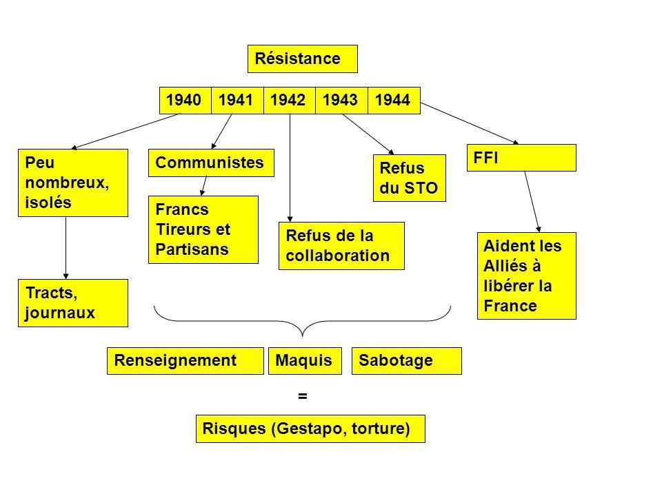 19401941194219431944 Résistance Peu nombreux, isolés Tracts, journaux Communistes Refus de la collaboration Francs Tireurs et Partisans Refus du STO S
