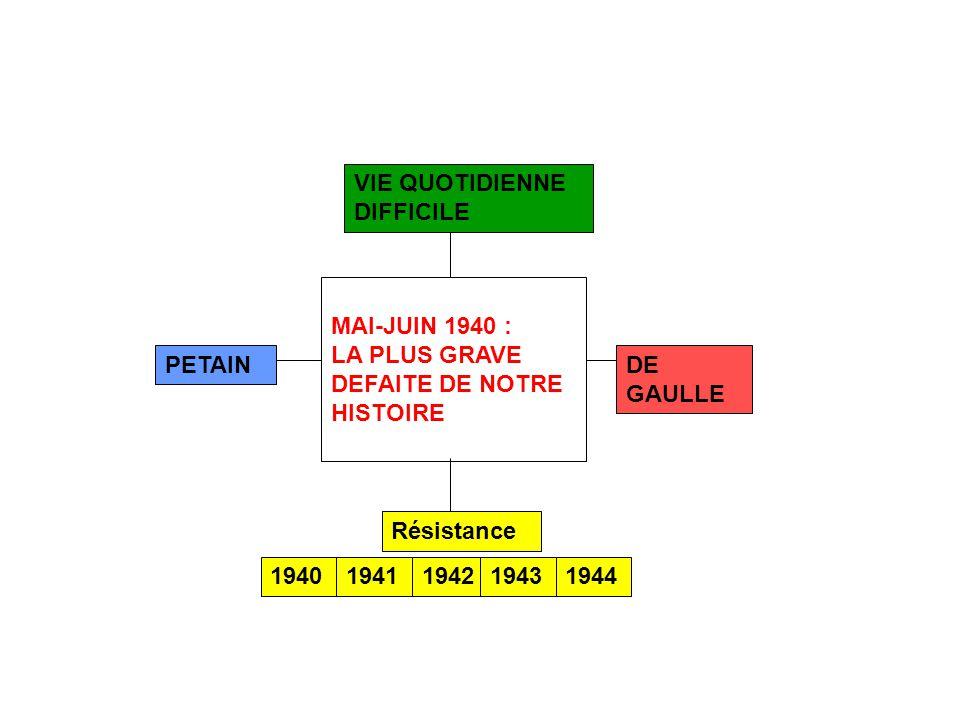 MAI-JUIN 1940 : LA PLUS GRAVE DEFAITE DE NOTRE HISTOIRE DE GAULLE PETAIN 1940 VIE QUOTIDIENNE DIFFICILE 1941194219431944 Résistance